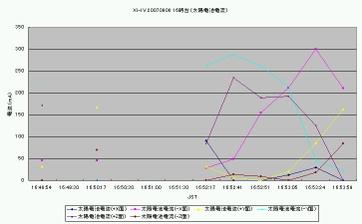 Xiiv20070908_16_sb_graph_2
